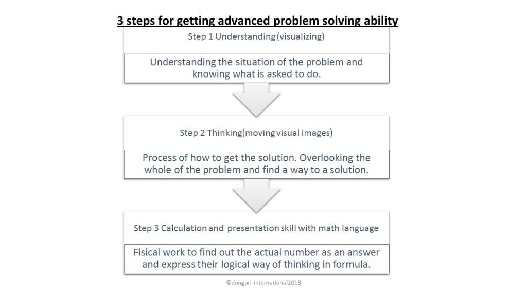 donguri DONGURI international math3 steps